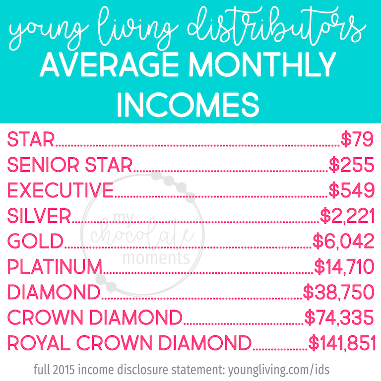 average monthly incomes of Young Living distributors | Young Living income disclosure